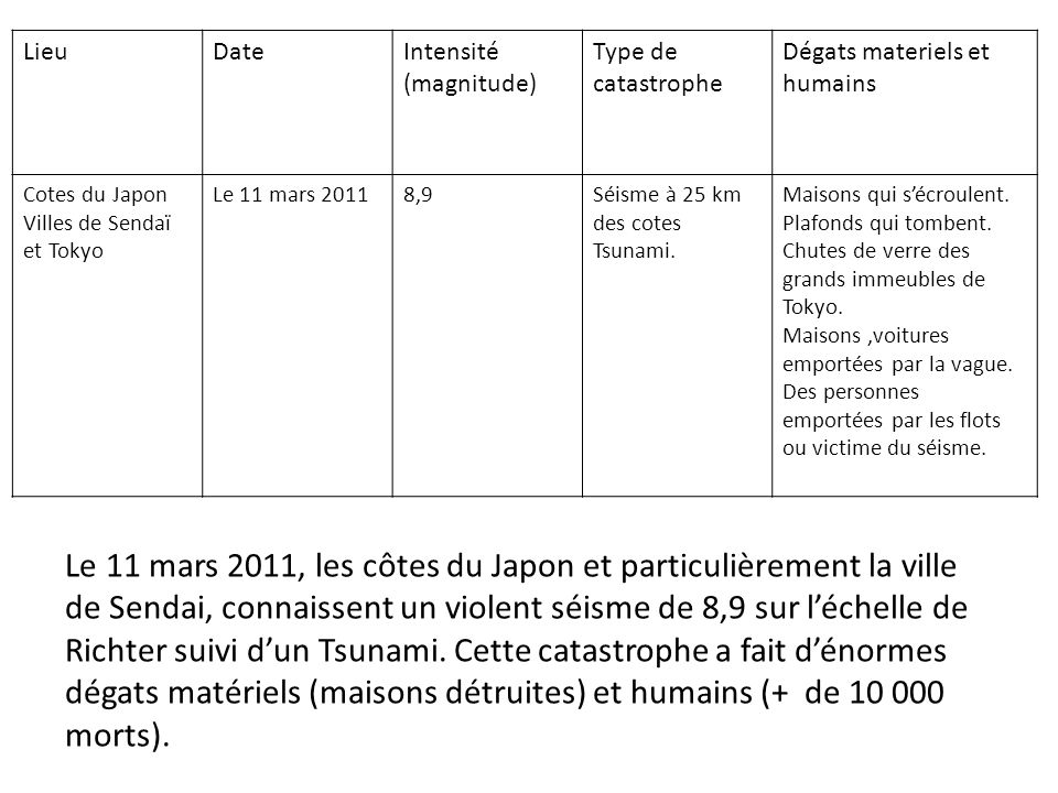 Lieu Date. Intensité (magnitude) Type de catastrophe. Dégats materiels et humains. Cotes du Japon Villes de Sendaï et Tokyo.
