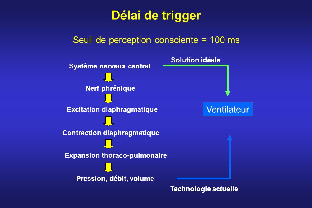 Délai de trigger Seuil de perception consciente = 100 ms Ventilateur