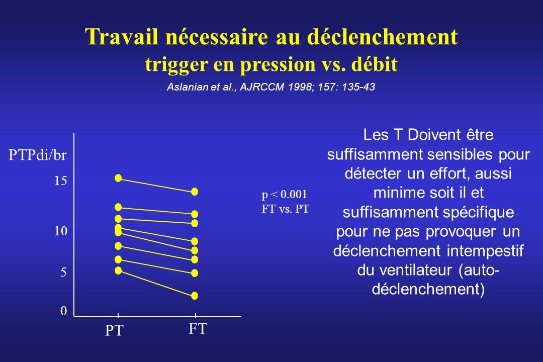Travail nécessaire au déclenchement trigger en pression vs. débit