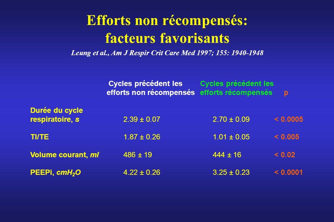 Efforts non récompensés: facteurs favorisants