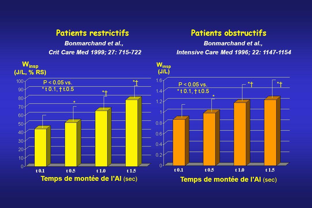 Patients restrictifs Patients obstructifs