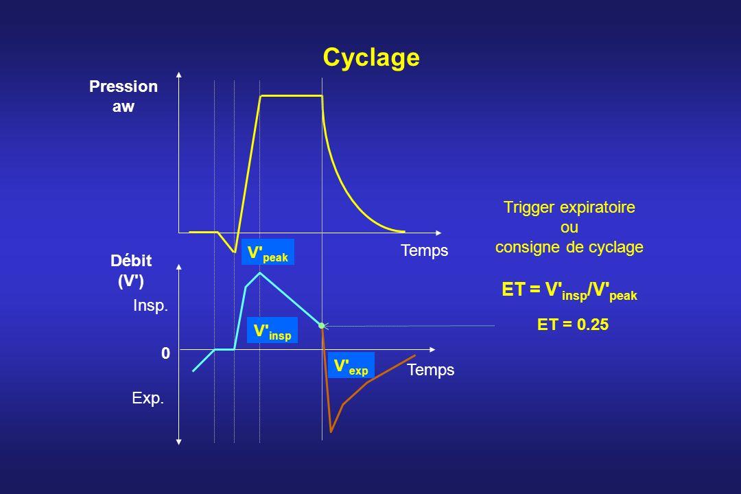 Cyclage ET = V insp/V peak Pression aw Trigger expiratoire