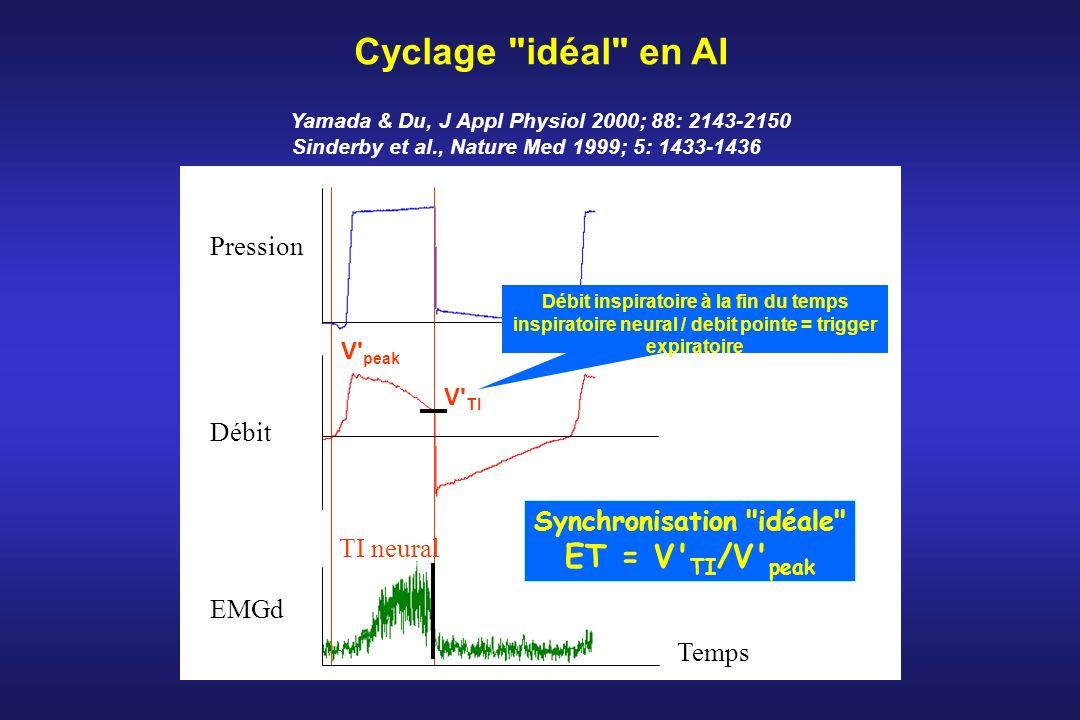 Cyclage idéal en AI ET = V TI/V peak Pression Débit