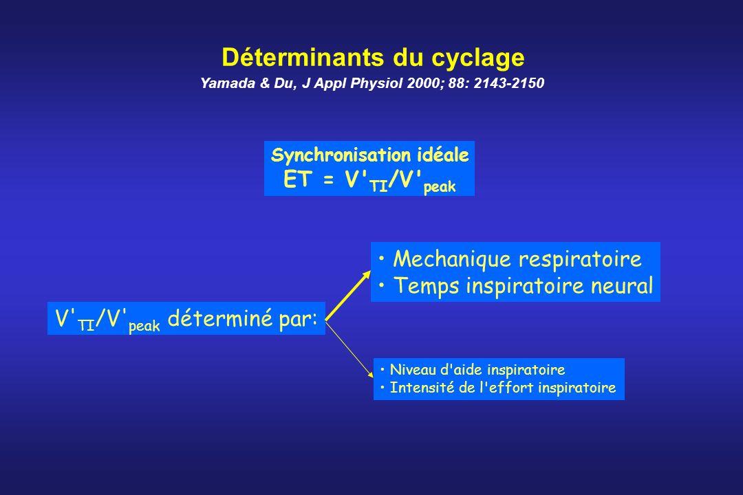Déterminants du cyclage