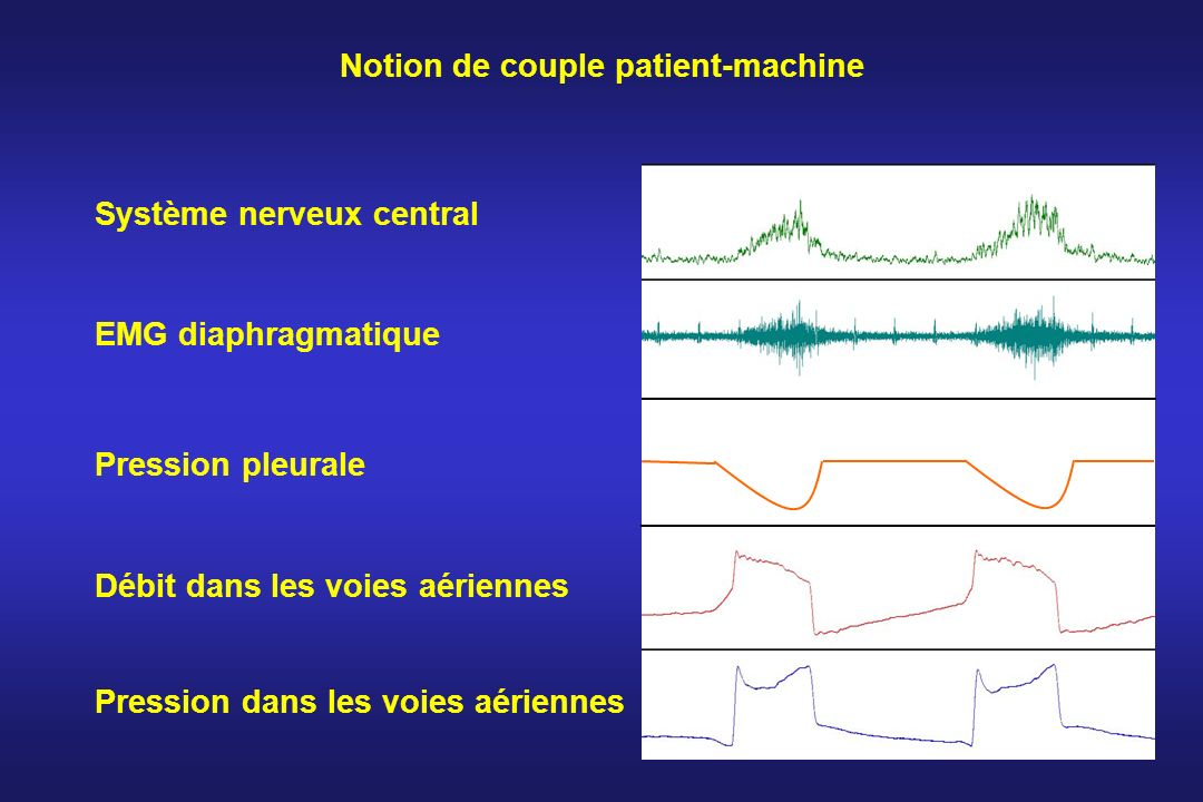 Notion de couple patient-machine