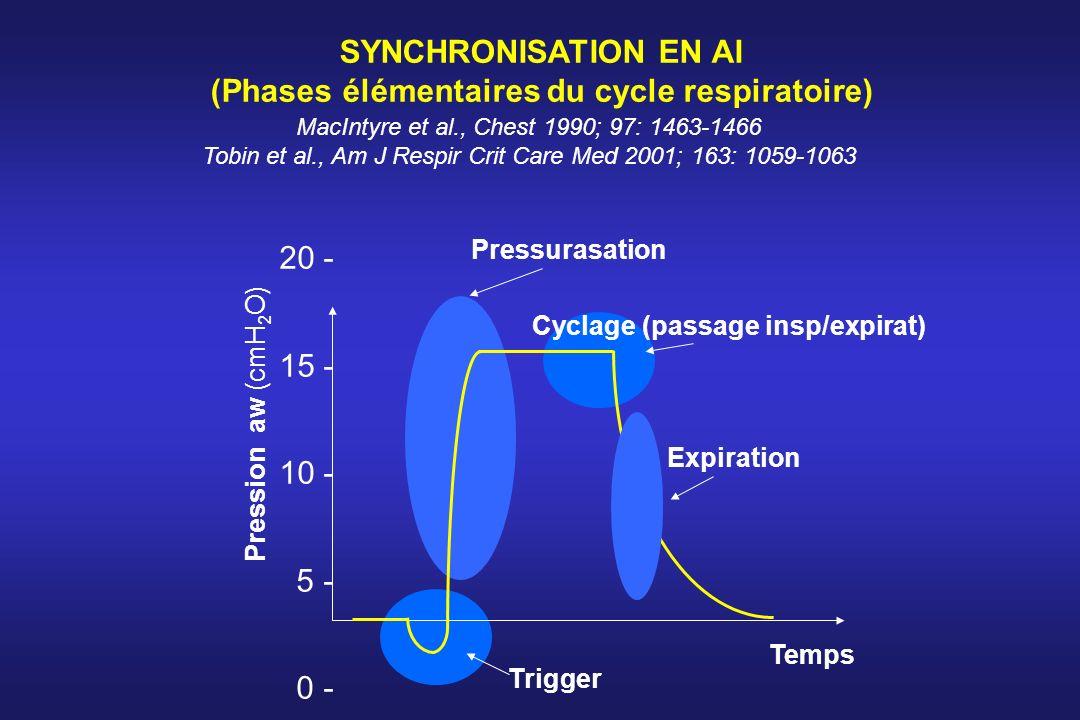 SYNCHRONISATION EN AI (Phases élémentaires du cycle respiratoire)