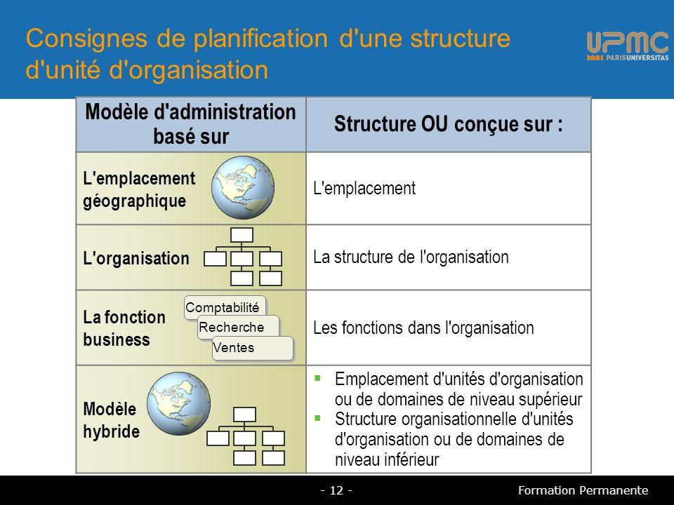 Consignes de planification d une structure d unité d organisation
