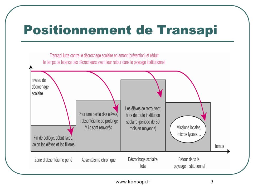 Positionnement de Transapi