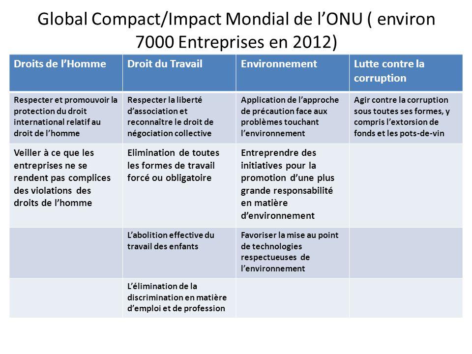 Global Compact/Impact Mondial de l'ONU ( environ 7000 Entreprises en 2012)