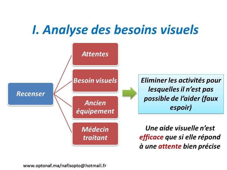 I. Analyse des besoins visuels