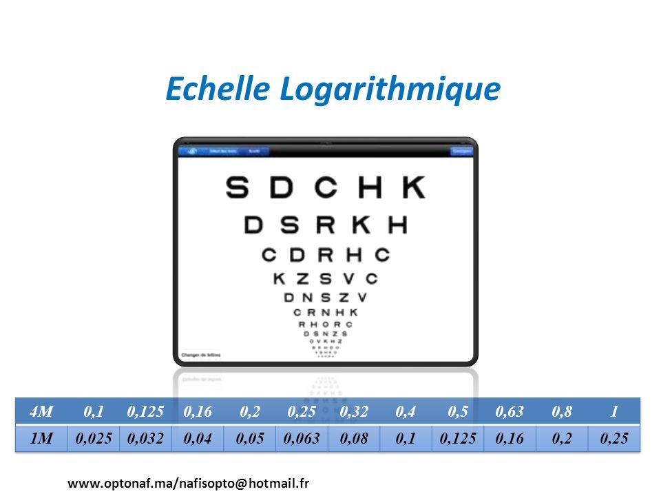 Echelle Logarithmique