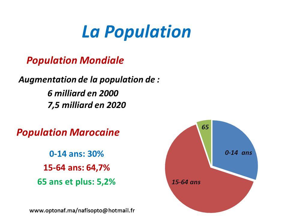 La Population Population Mondiale Population Marocaine