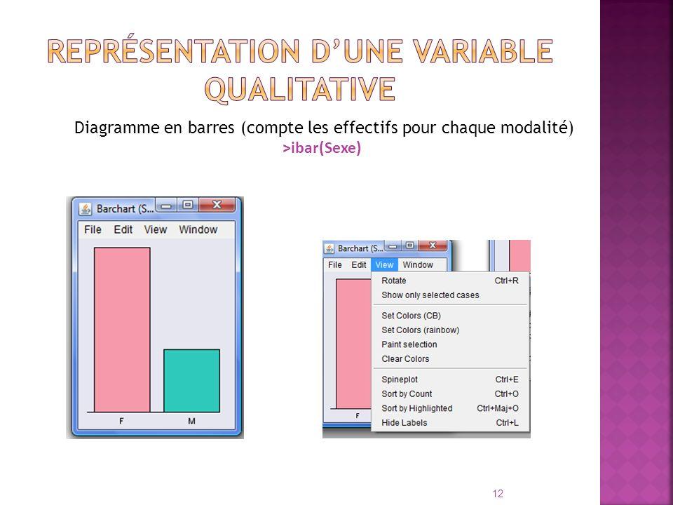 Représentation d'une variable qualitative