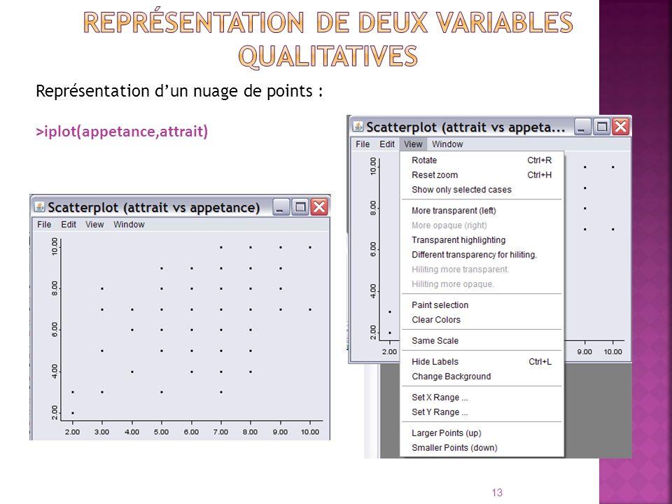 Représentation de deux variables qualitatives