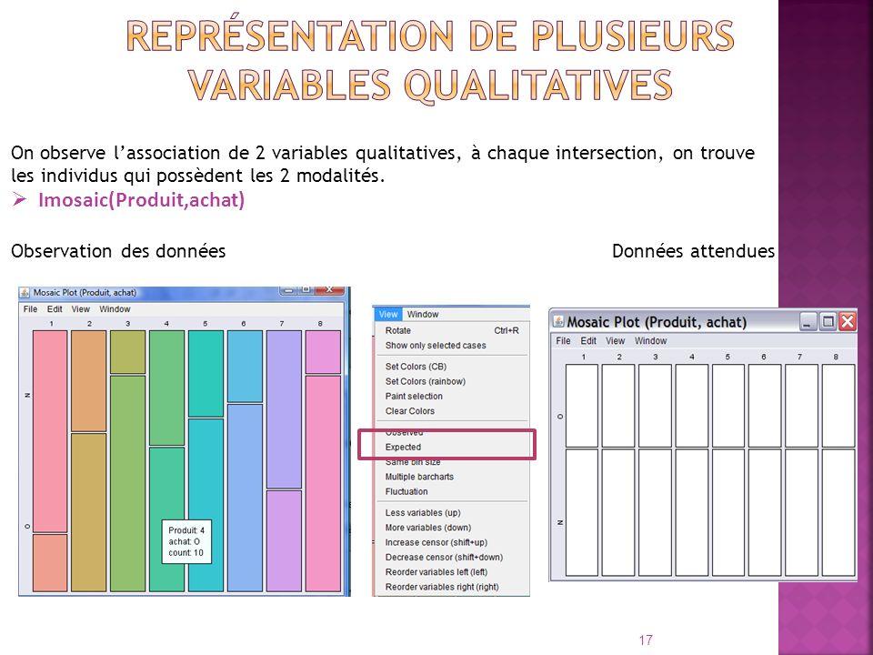 Représentation de plusieurs variables qualitatives