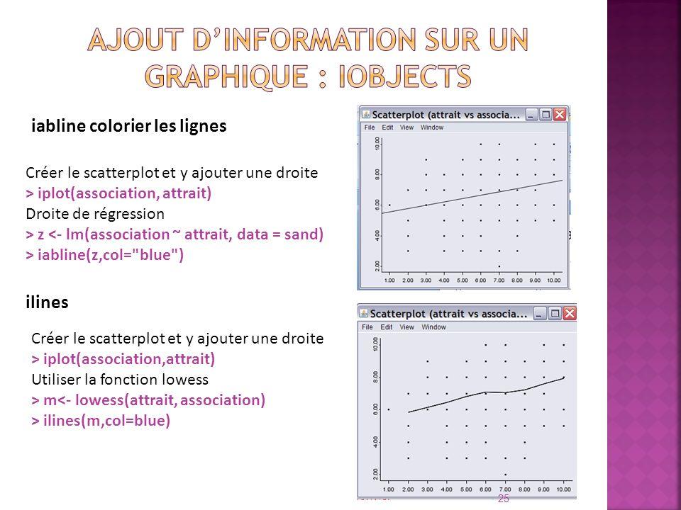 Ajout d'information sur un graphique : iObjects