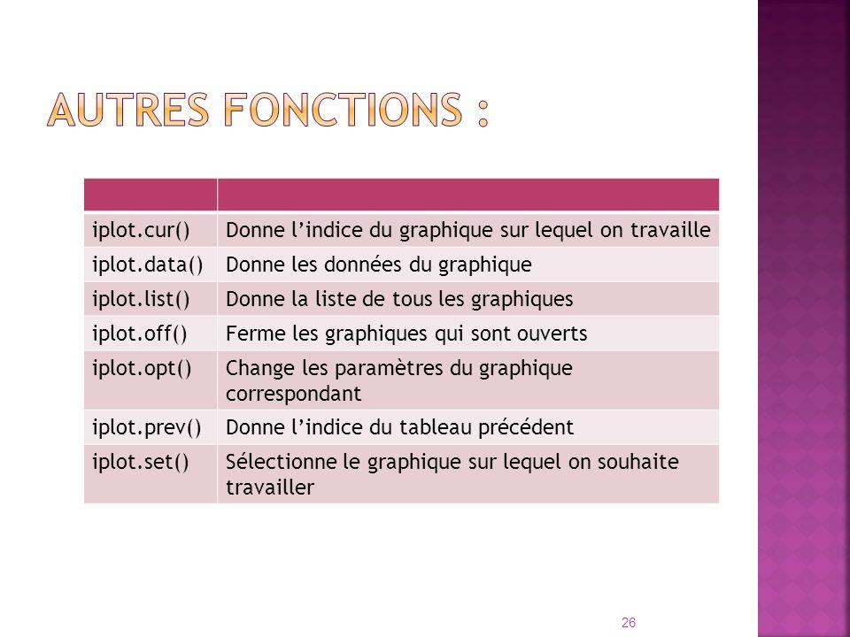 Autres fonctions : iplot.cur()