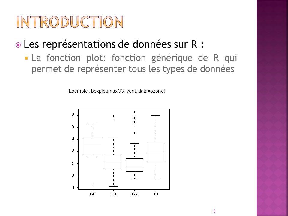 Introduction Les représentations de données sur R :