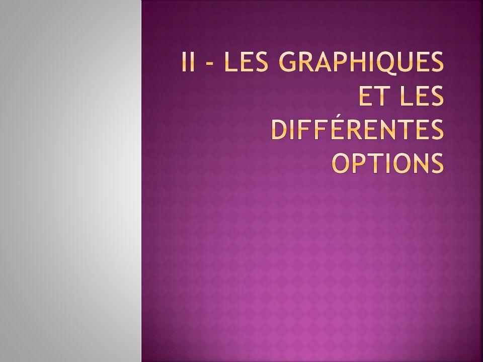 II - Les Graphiques et les différentes options
