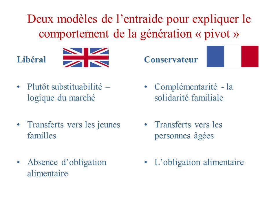 Deux modèles de l'entraide pour expliquer le comportement de la génération « pivot »
