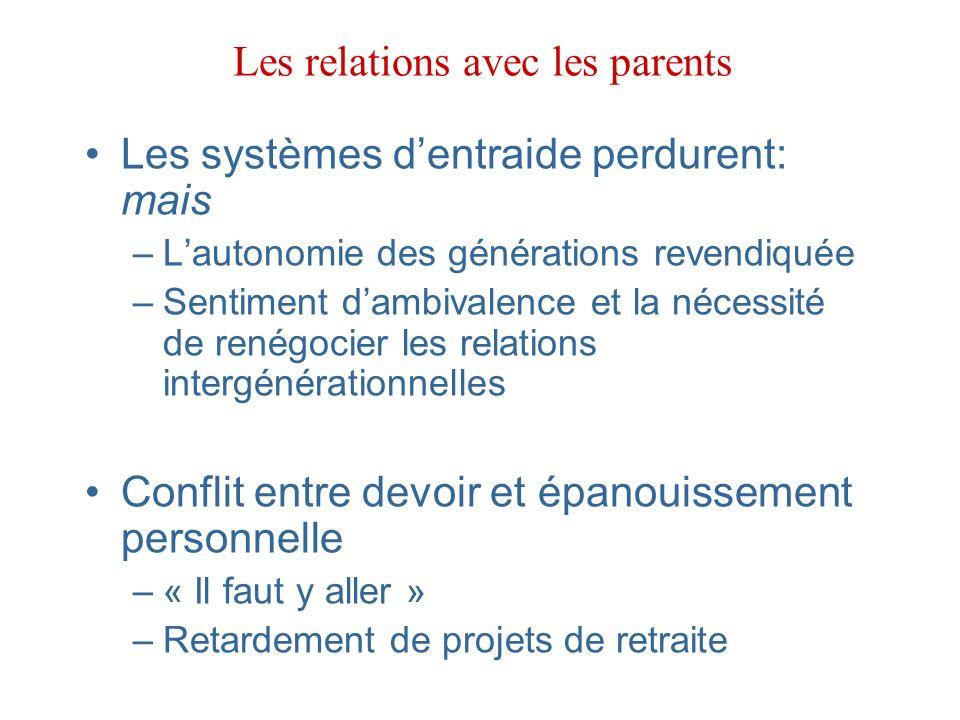 Les relations avec les parents