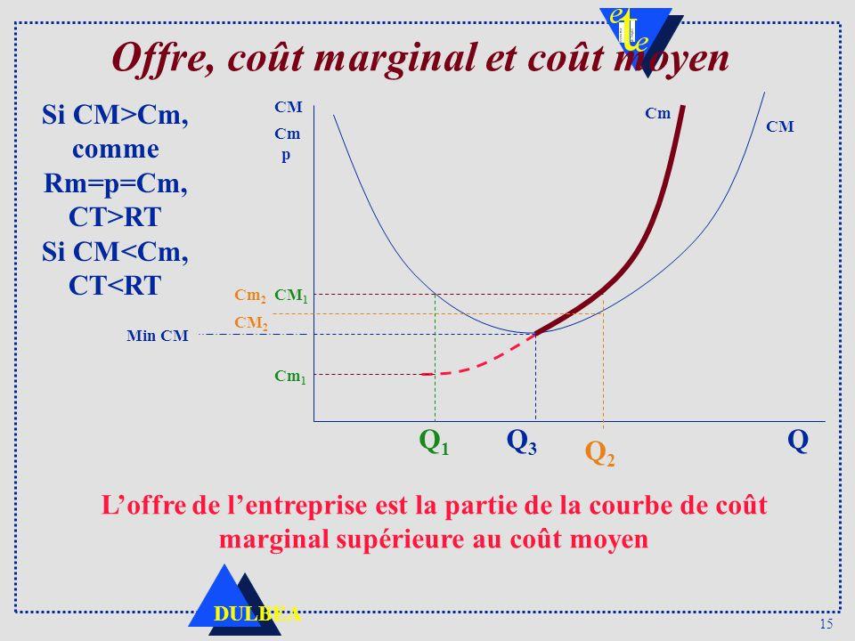 Offre, coût marginal et coût moyen