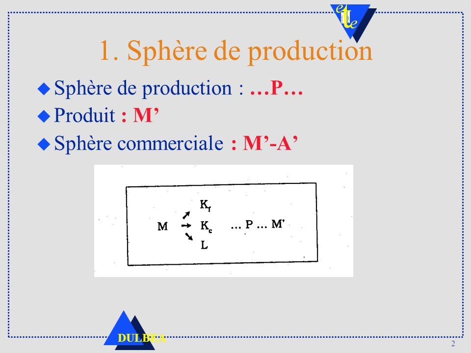 1. Sphère de production Sphère de production : …P… Produit : M'