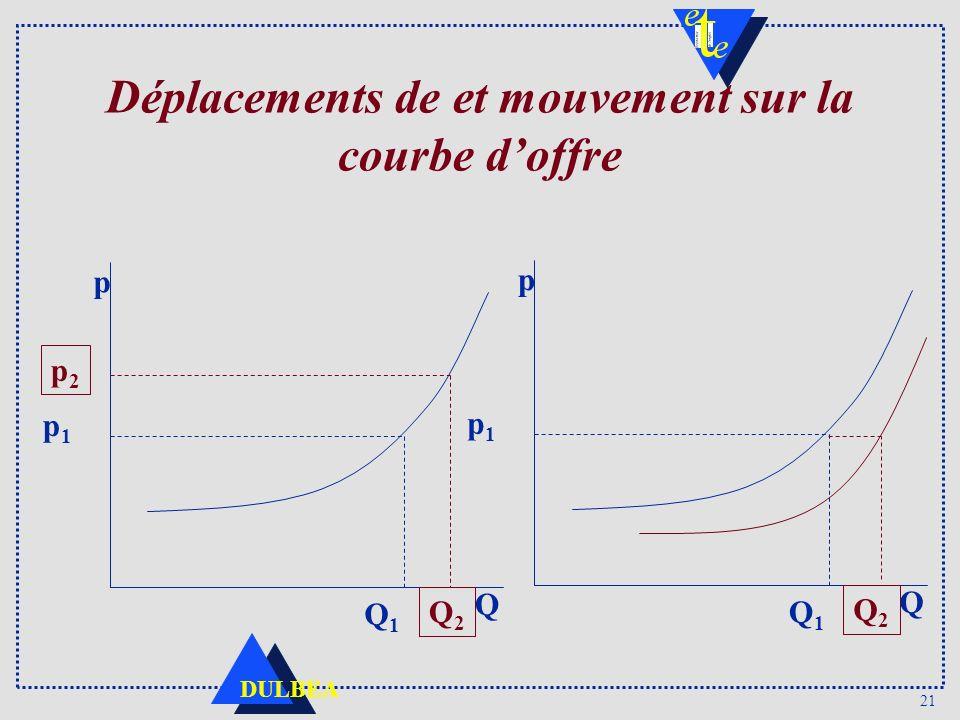 Déplacements de et mouvement sur la courbe d'offre