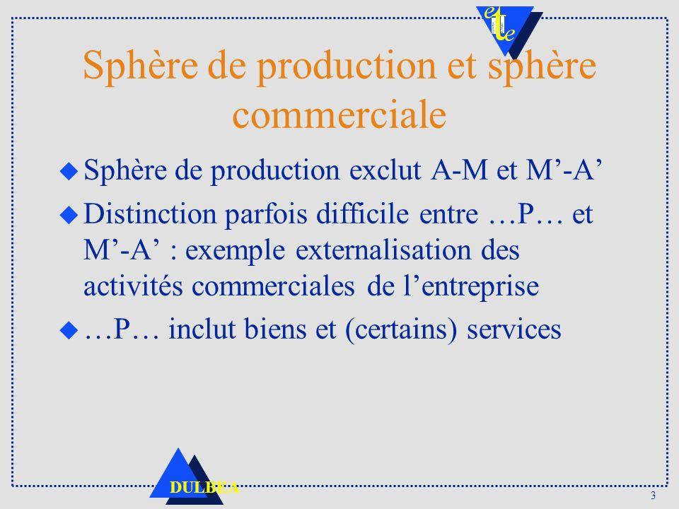 Sphère de production et sphère commerciale