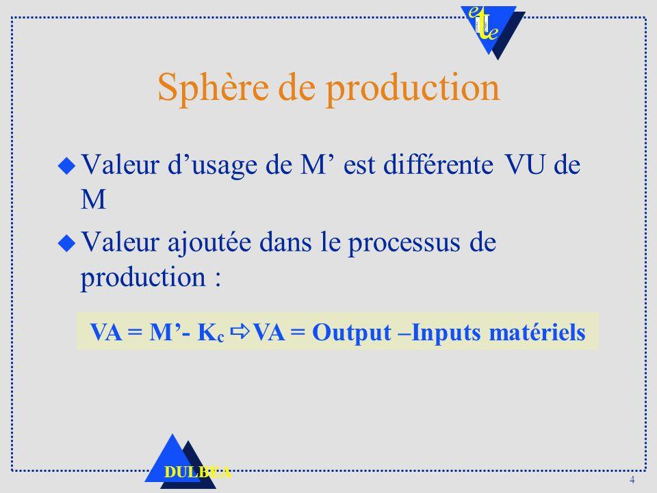 VA = M'- Kc aVA = Output –Inputs matériels