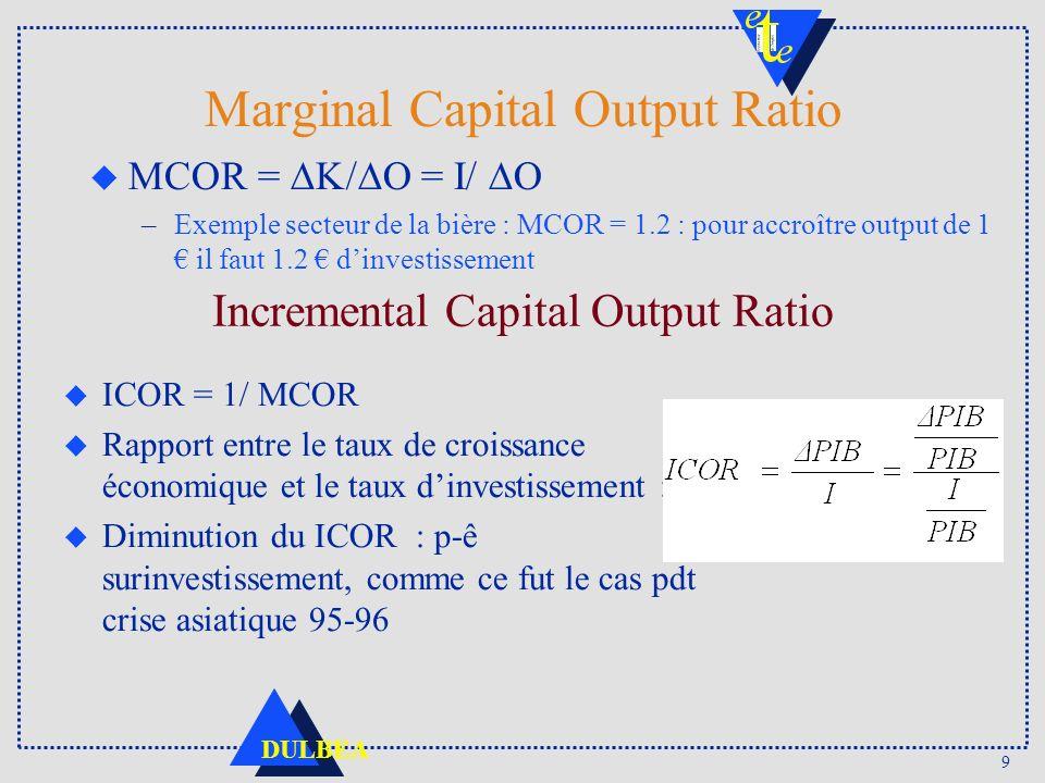 Marginal Capital Output Ratio