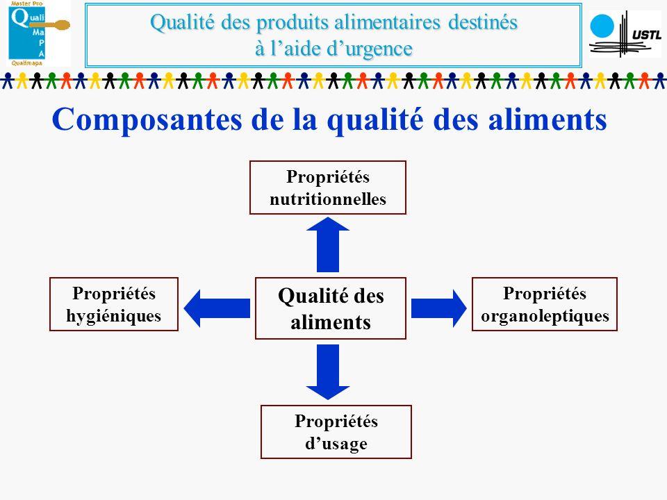 Composantes de la qualité des aliments