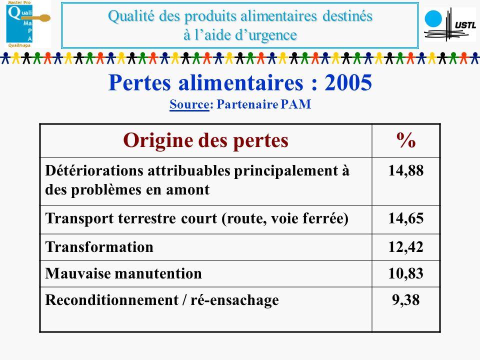 Pertes alimentaires : 2005 Source: Partenaire PAM