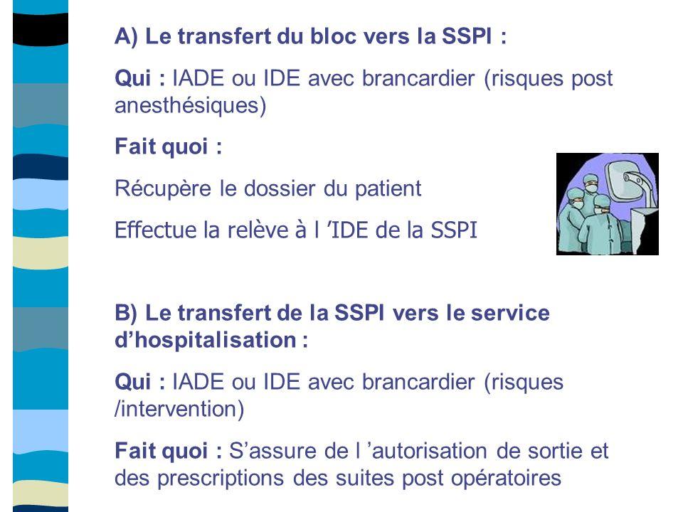 A) Le transfert du bloc vers la SSPI :