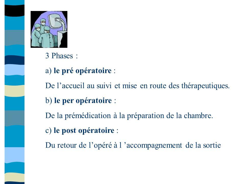 3 Phases : a) le pré opératoire : De l'accueil au suivi et mise en route des thérapeutiques. b) le per opératoire :