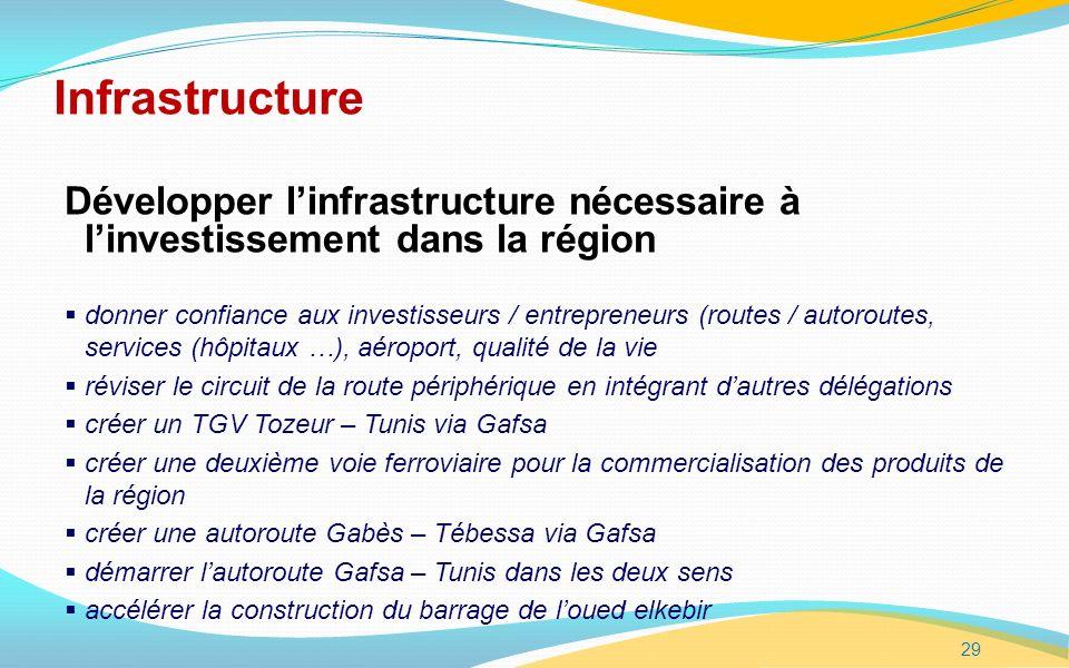 Infrastructure Développer l'infrastructure nécessaire à l'investissement dans la région.