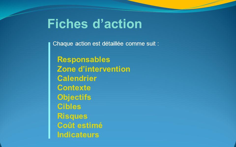 Fiches d'action Responsables Zone d'intervention Calendrier Contexte