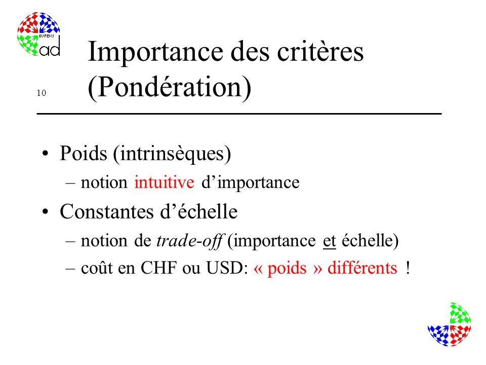 Importance des critères (Pondération)