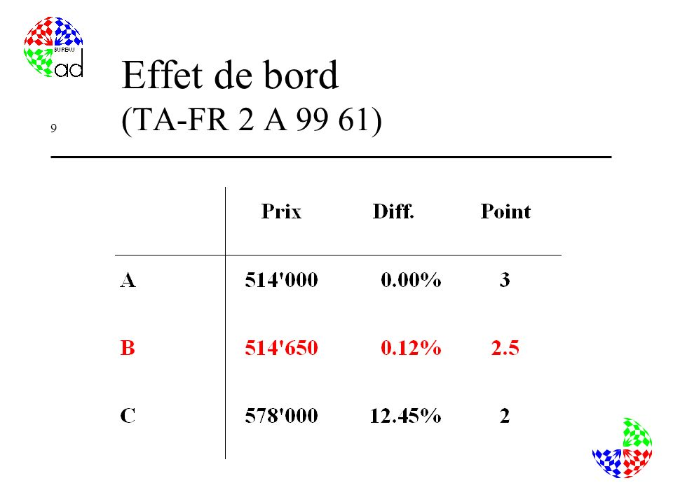 Effet de bord (TA-FR 2 A 99 61)