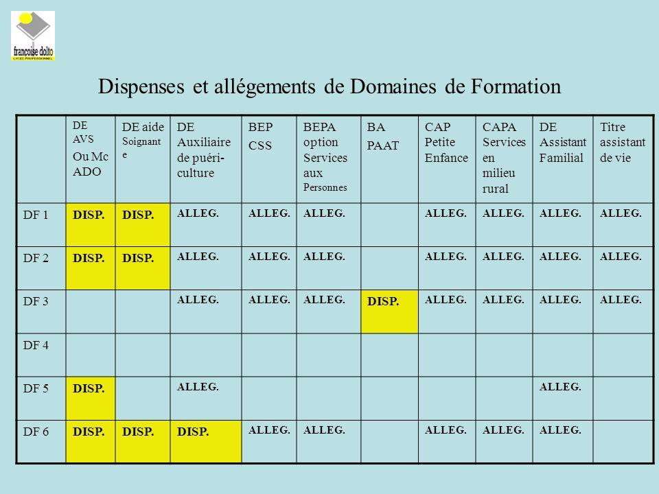 Dispenses et allégements de Domaines de Formation