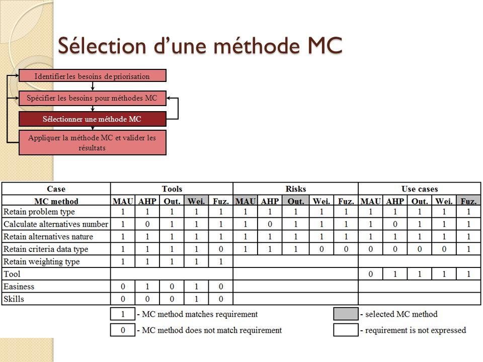 Sélection d'une méthode MC