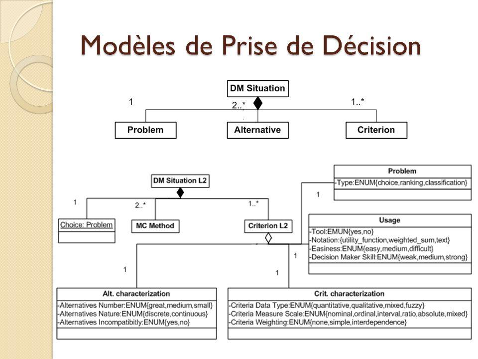 Modèles de Prise de Décision