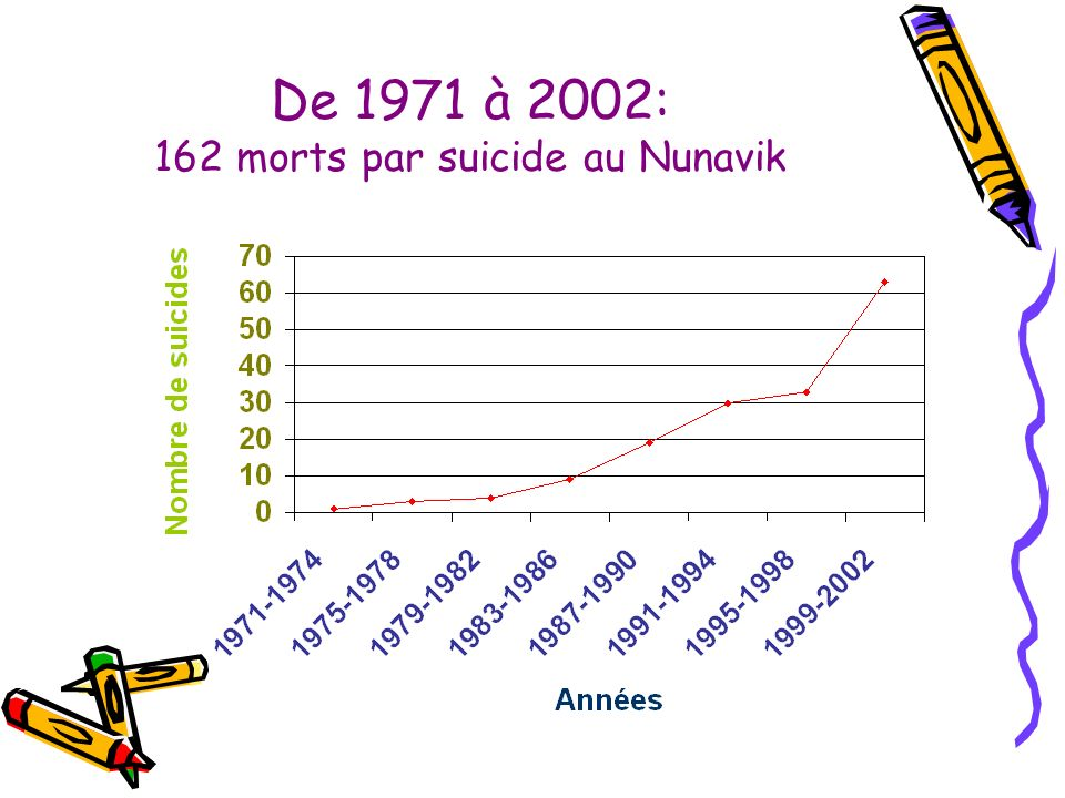 De 1971 à 2002: 162 morts par suicide au Nunavik