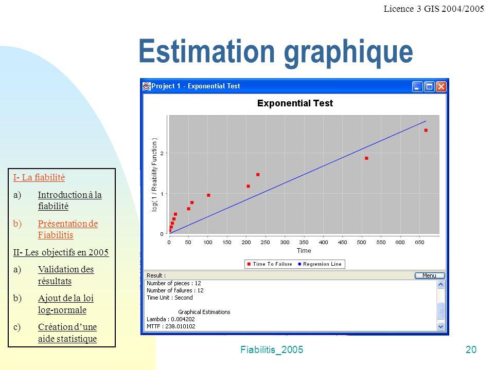 Estimation graphique Licence 3 GIS 2004/2005 I- La fiabilité
