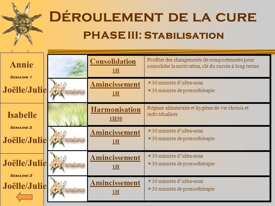 PHASE III: Stabilisation
