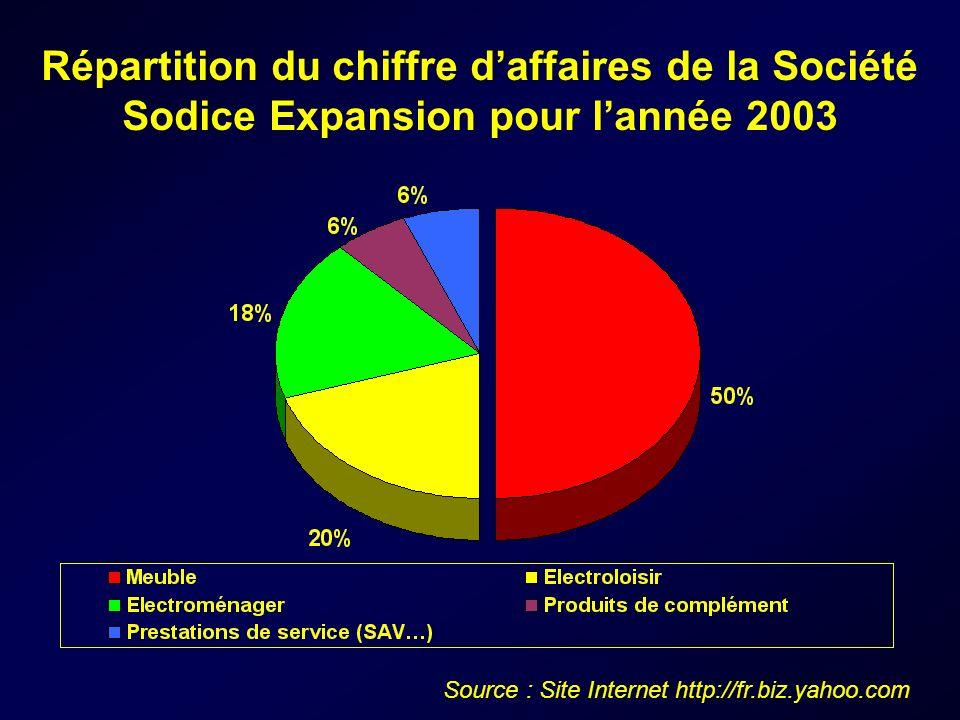 Source : Site Internet http://fr.biz.yahoo.com