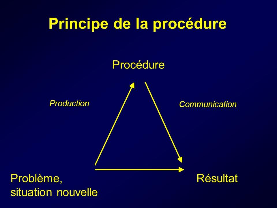 Principe de la procédure