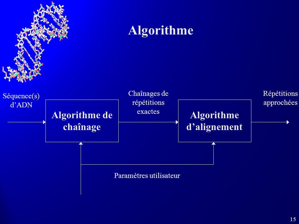 Algorithme de chaînage Algorithme d'alignement