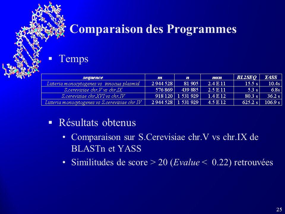 Comparaison des Programmes