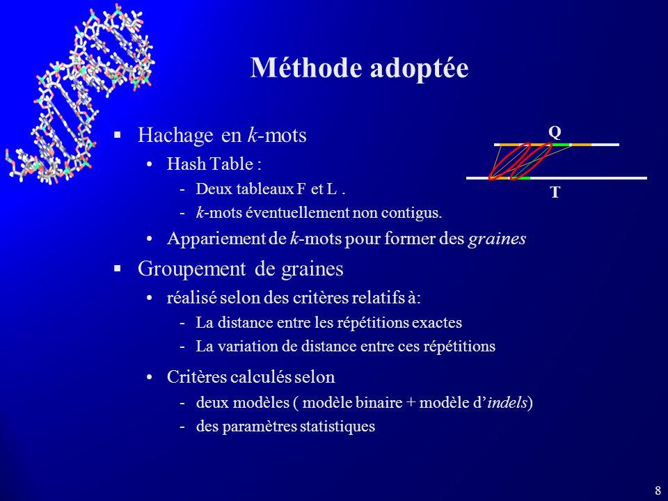 Méthode adoptée Hachage en k-mots Groupement de graines Hash Table :